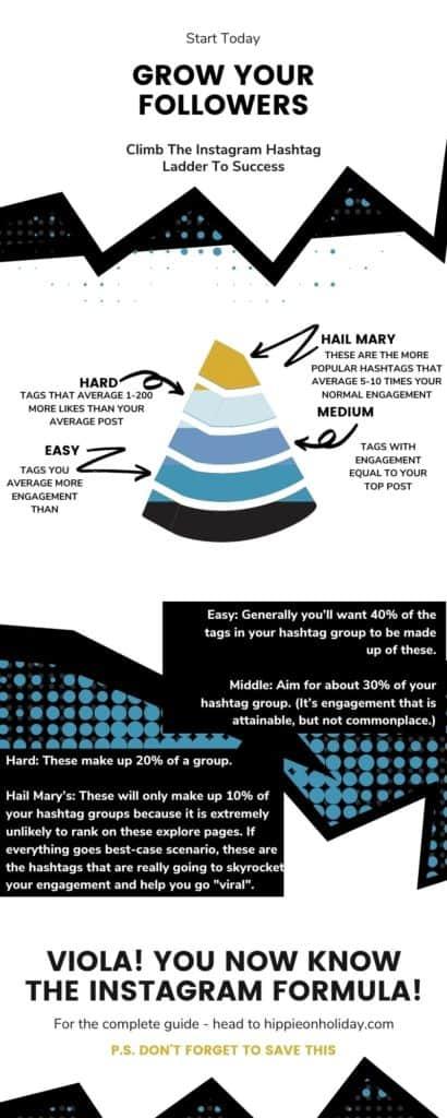 Hashtag Pyramid Infographic